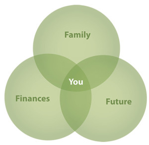 Family-finances-future